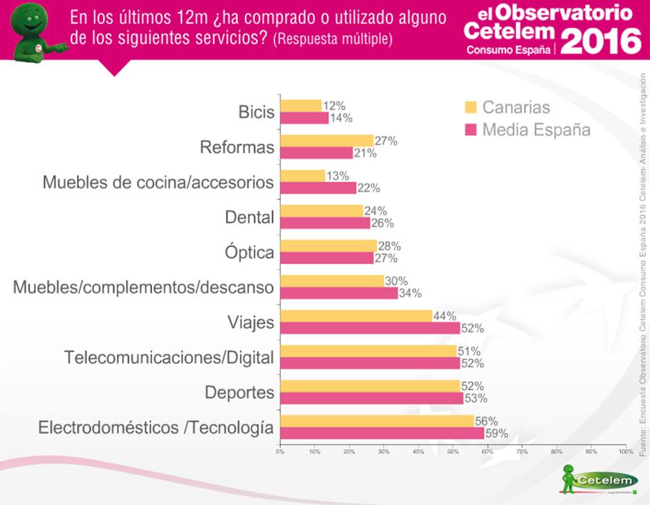 Observatorio Cetelem de Consumo en España - Comparación de consumidores en las Canarias y media española