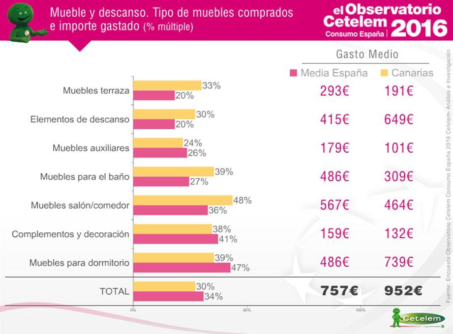 Observatorio Cetelem de Consumo en España - Mueble y descanso, comparación de consumidores en las Canarias y media española