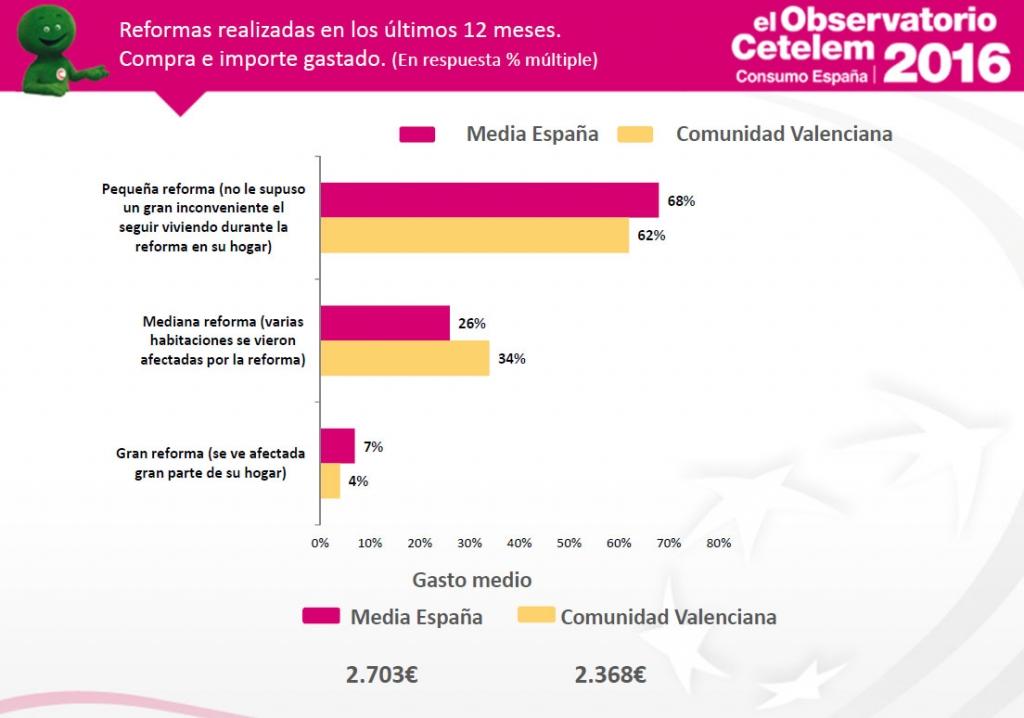 Observatorio Cetelem de Consumo en España - Consumidor valenciano