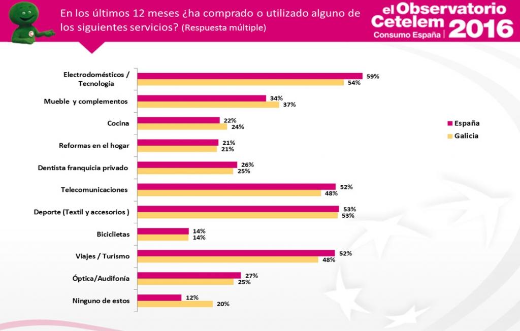 Observatorio Cetelem de Consumo en España - Consumo en Galicia