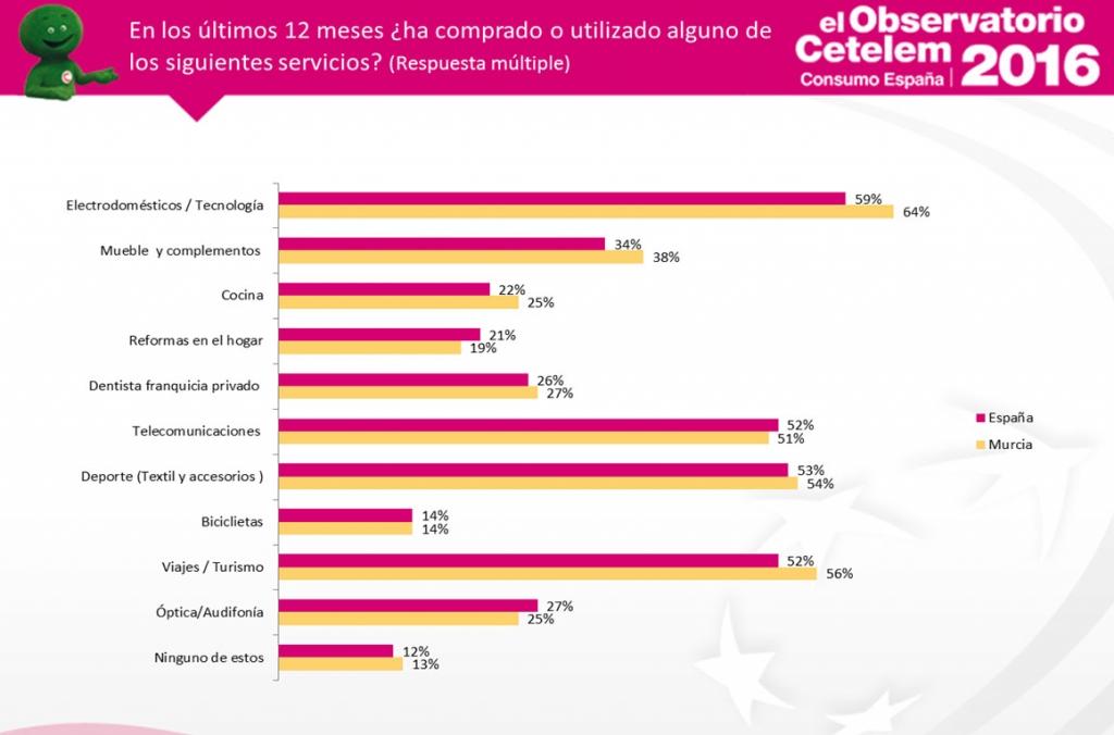Observatorio Cetelem de Consumo en España - Consumo en Murcia