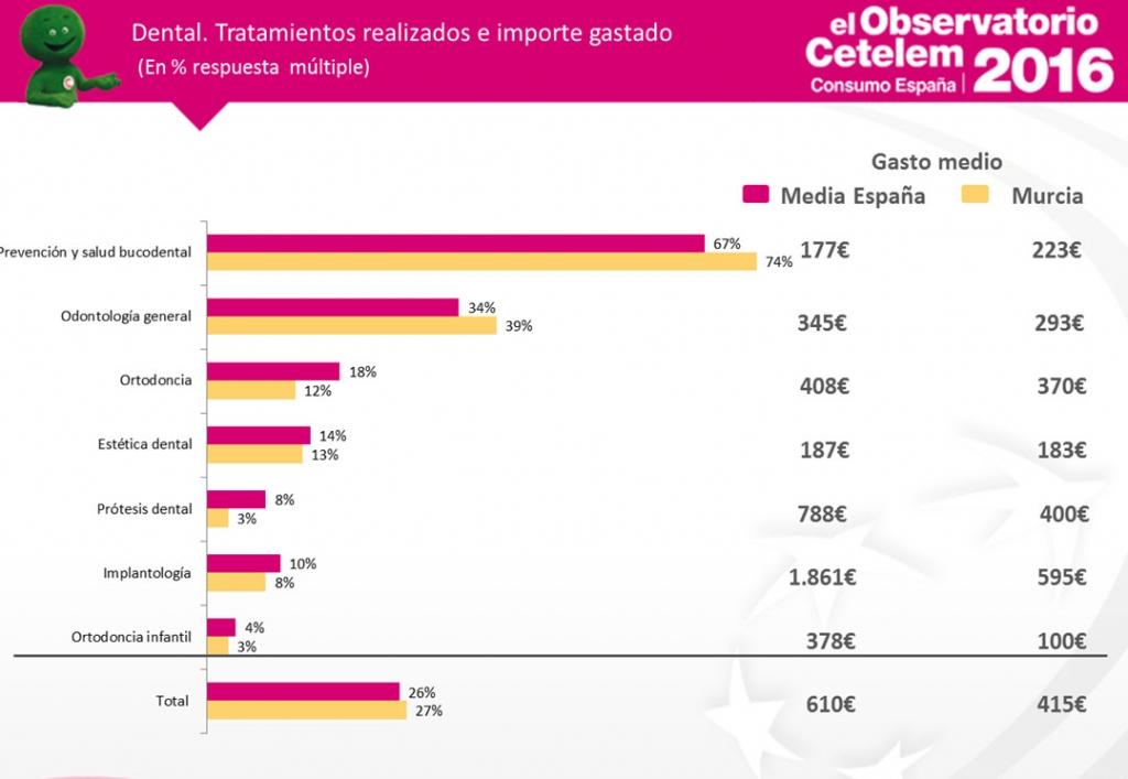 Observatorio Cetelem de Consumo en España - Consumo en el sector dental en la Región de Murcia