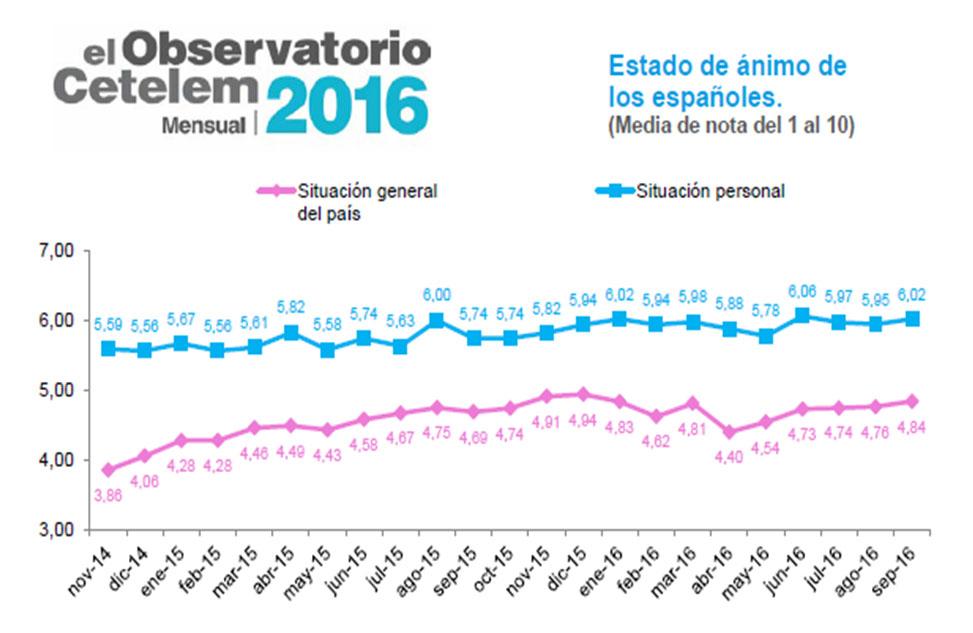 Observatorio Cetelem mensual de septiembre - Estado de ánimo de los españoles