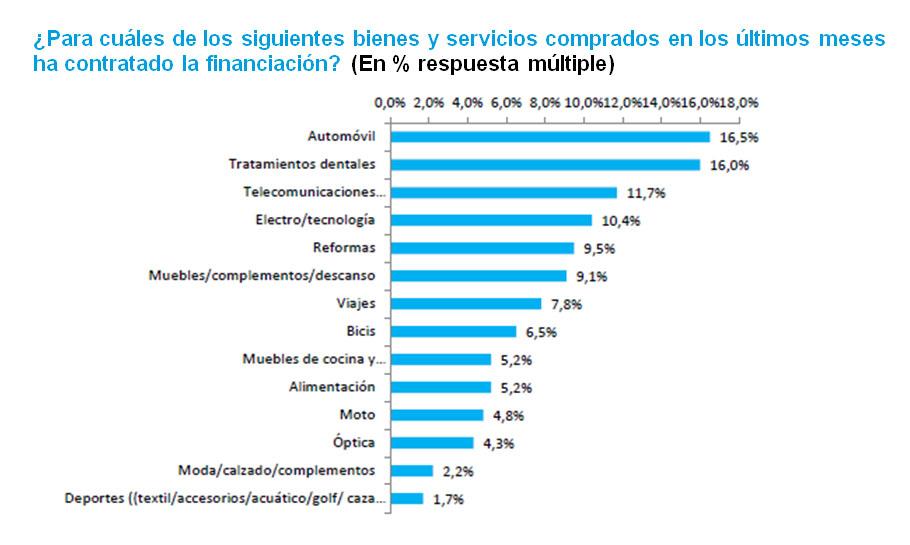 Observatorio Cetelem - Financiación de los consumidores por sectores
