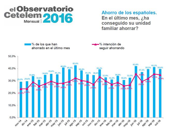 Observatorio Cetelem Mensual de Octubre 2016 - Ahorro de los españoles