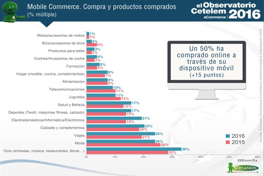 Observatorio Cetelem del Ecommerce. Datos de Mobile Commerce